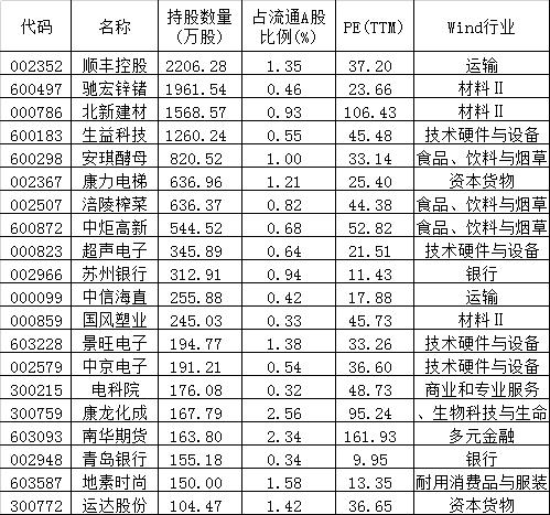 """超百股现身QFII """"大而美""""获增配、多股逆市创新高"""