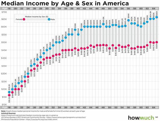 (美国性别收入差异情况,来源:Howmuch.net)