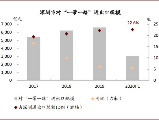 资料来源:深圳海关,深圳市统计局,中金公司钻研部
