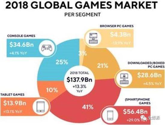 全球游玩营业 图片来源:Newzoo