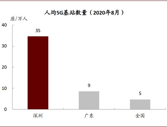 资料来源:广东省通信管理局,深圳市当局,中金公司钻研部
