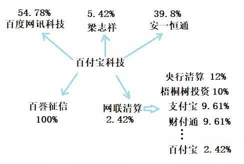 图3  百付宝科技股权结构图资料来源:天眼查・零壹智库