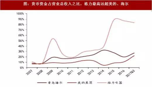 图:货币资金占营业总收入之比,格力最高远超美的、海尔