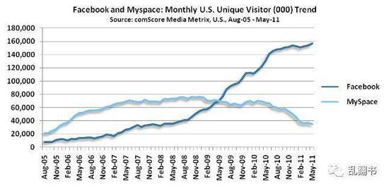 图:Facebook和MySpace的用户数据