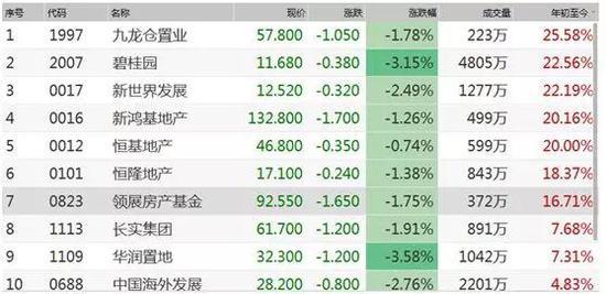 香港楼价会继续破顶?