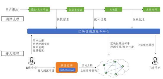 度小满滇西北支教项目溯源流程