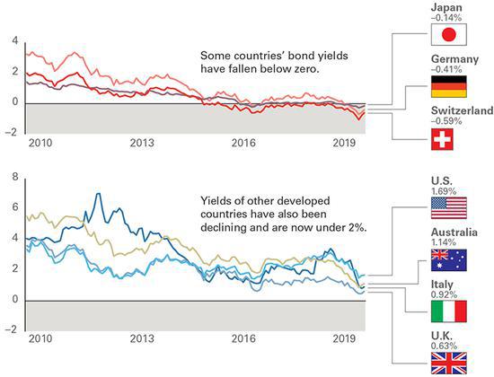 收益率接近于零:债券投资面临的挑战
