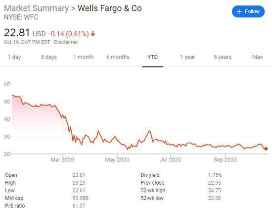 """下个月""""股神""""巴菲特这一动态引关注:是否彻底清仓富国银行?"""