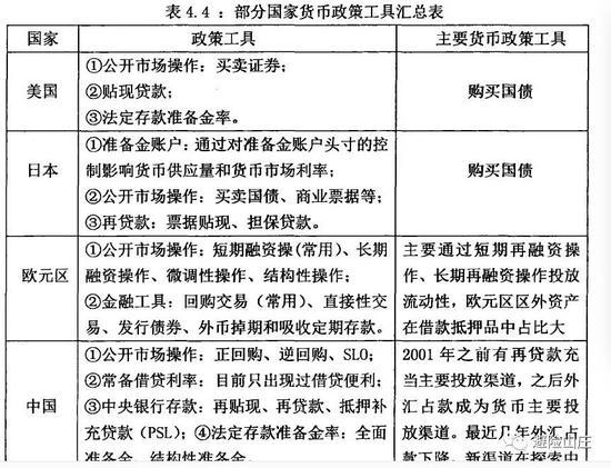 (中国第3条为中央银行借款)