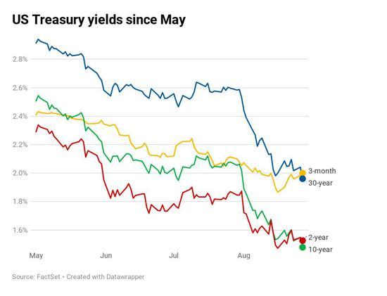 五月份以来,各期美债利润率弯线(图片来源:CNBC)
