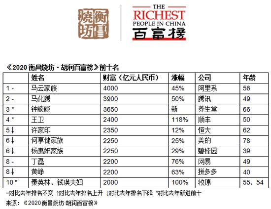 《2020胡润百富榜》发布 上榜企业家财富总值一年飙升10万亿元