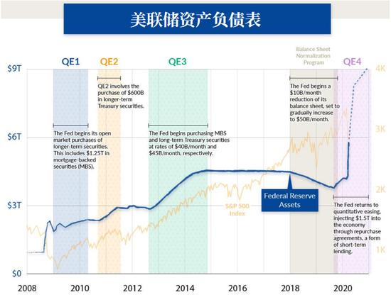 美联储的QE