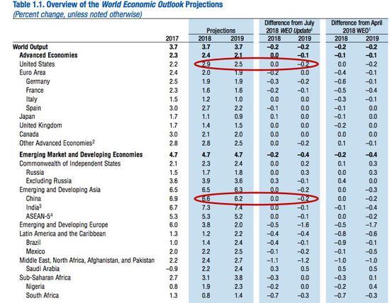 全球经济展望预测(来源:IMF)