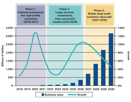 WTO报告:区块链商业价值到2030年将达到3万亿美元