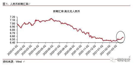 中信明明:人民币汇率怎么走?关注两大因素