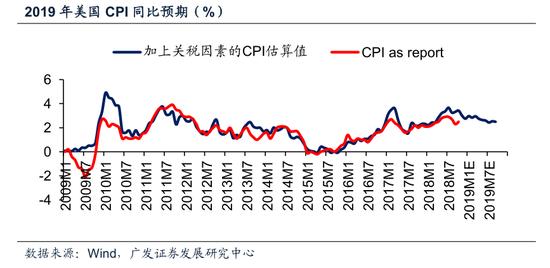 2、或掣肘2019年全球名义GDP增长0.4-0.6%