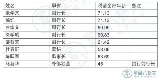 ▲数据来源:邮政储蓄银行年报 单位:万元