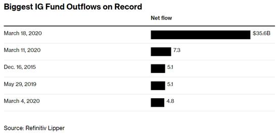 美国投资级债券基金流出额创下历史记录