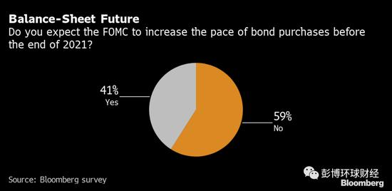 美联储今明两年料不会扩大购债规模 或转向购买更长期债券