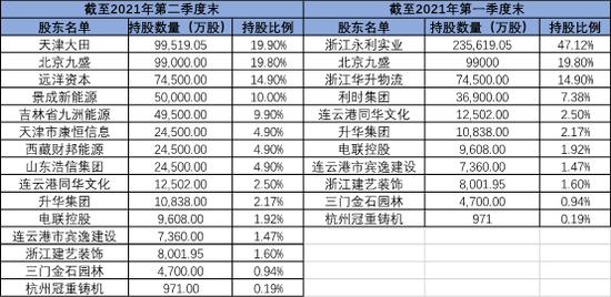 三大股东悄然消失、69.4%股权迎7家接盘者 信泰人寿要走逆袭之路?