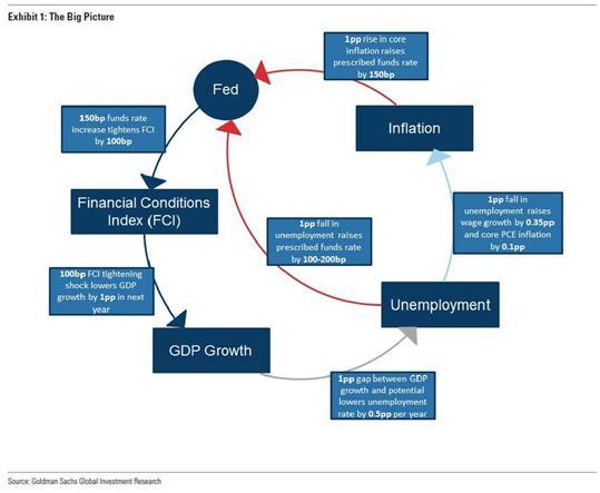 高盛:美联储的利率巨震_igofx外汇交易