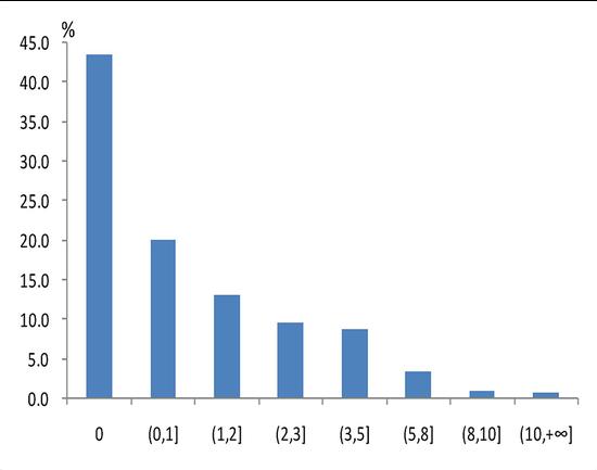 △图9 不同债务收入比区间的家庭占比情况