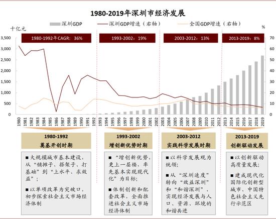 资料来源:深圳经济特区钻研会,深圳市史志办公室,CEIC,中金公司钻研部