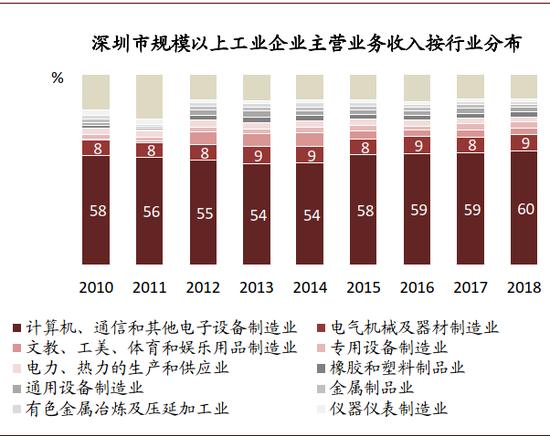 资料来源:深圳统计年鉴,中金公司钻研部