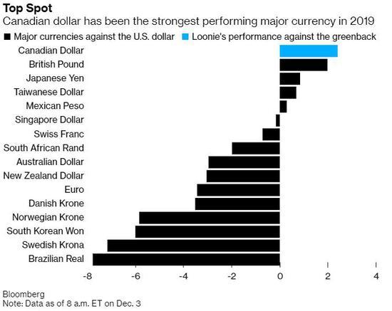 加拿大央行决议来袭 加元能否守稳最强货币宝座?