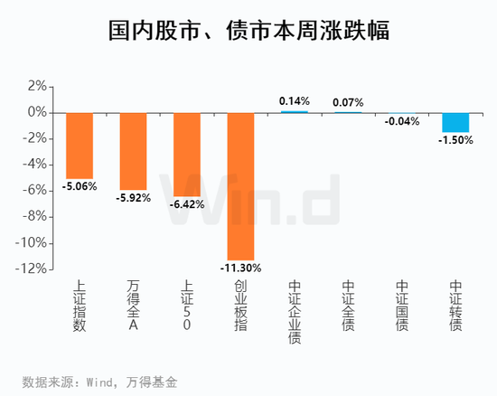 基金周报:普通股票型指数下跌8.48% 扰动还是拐点?