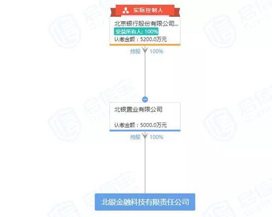 北京银行成立金融科技子公司 银行系赋能热潮来袭
