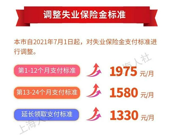 上海人注意:医保、低保、失业保险金都增加了!7月1日起实施