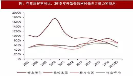 图:存货周转率对比,2015年开始美的同时领先于格力和海尔