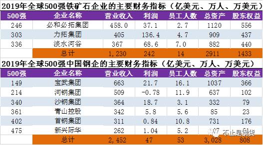 三大矿山公司是中国六家kok体育主管利润的5倍