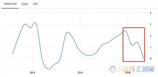 (上图日本GDP年率添速)