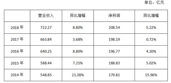 表1:华夏银行历年业绩简表