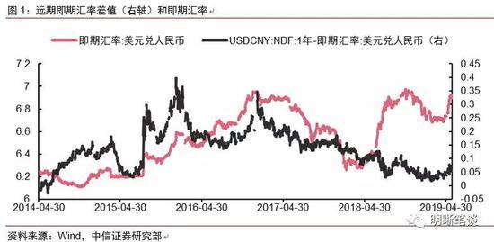 【深度】短暂企稳后人民币汇率是否会继续下行?