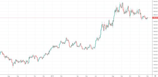 一張圖看懂:黃金和比特幣相關性創下歷史新高