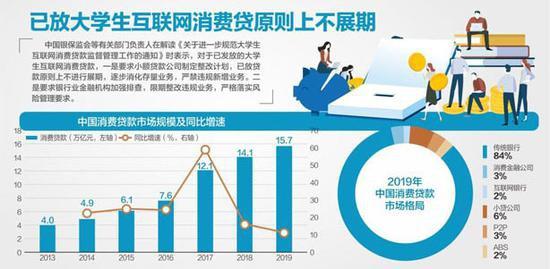 资料来源:中国人民银行、网贷之家、Wind、华泰证券杨靖制图