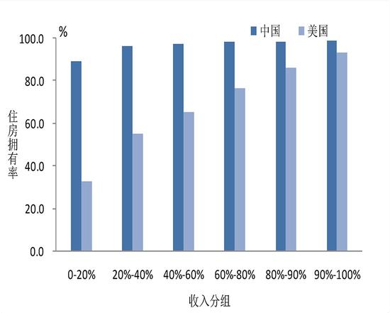 △图4 中国和美国不同收入组的住房拥有率