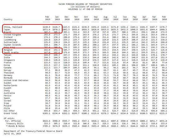 2月中日两大债主继续增持美债 中国持仓创三个月最高