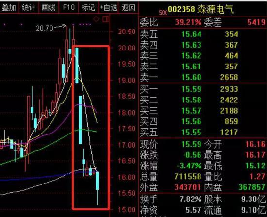 (红框内K线为森源电气2019年2月25日至3月5日七个交易日的股价走势)