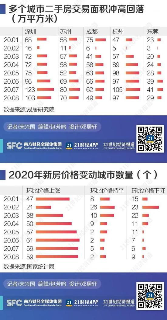 成都深圳多地楼市调控收紧:房企打折卖房 楼市促销潮来了?