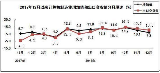 2018年,计算机制造业主营业务收入同比增长8.7%,利润同比增长4.7%。
