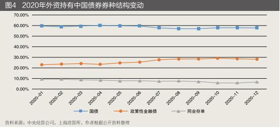 国债占比仍居高位,政策性金融债吸引力持续增强
