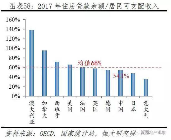 4.1.3 负债结构:居民负债的房贷占比低于国际水平