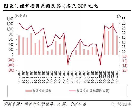 一季度国际收支分析报告:国际收支延续自主平衡格局,外来直接投资上升势头强劲