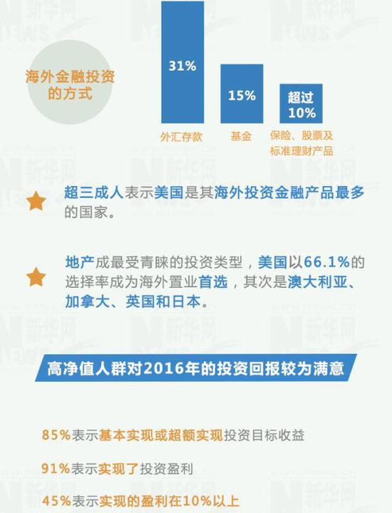 中国人口分布_看美国财富人口分布