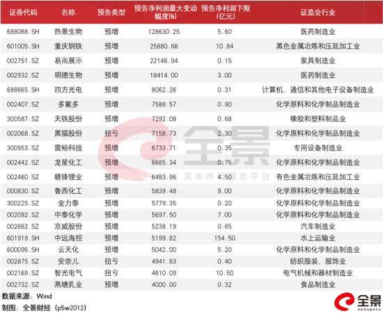 一季度业绩预增1286倍 热景生物4个交易日暴涨94%