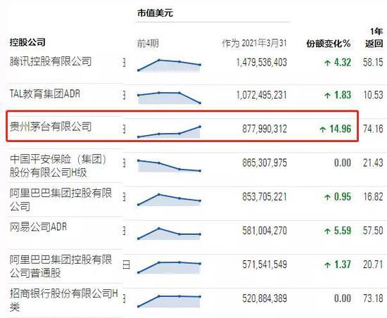 """1月份的下跌和2月份的瑞银(UBS)上涨是否也在茅台""""卖高买低""""?  _Sina Finance_Sina.com"""
